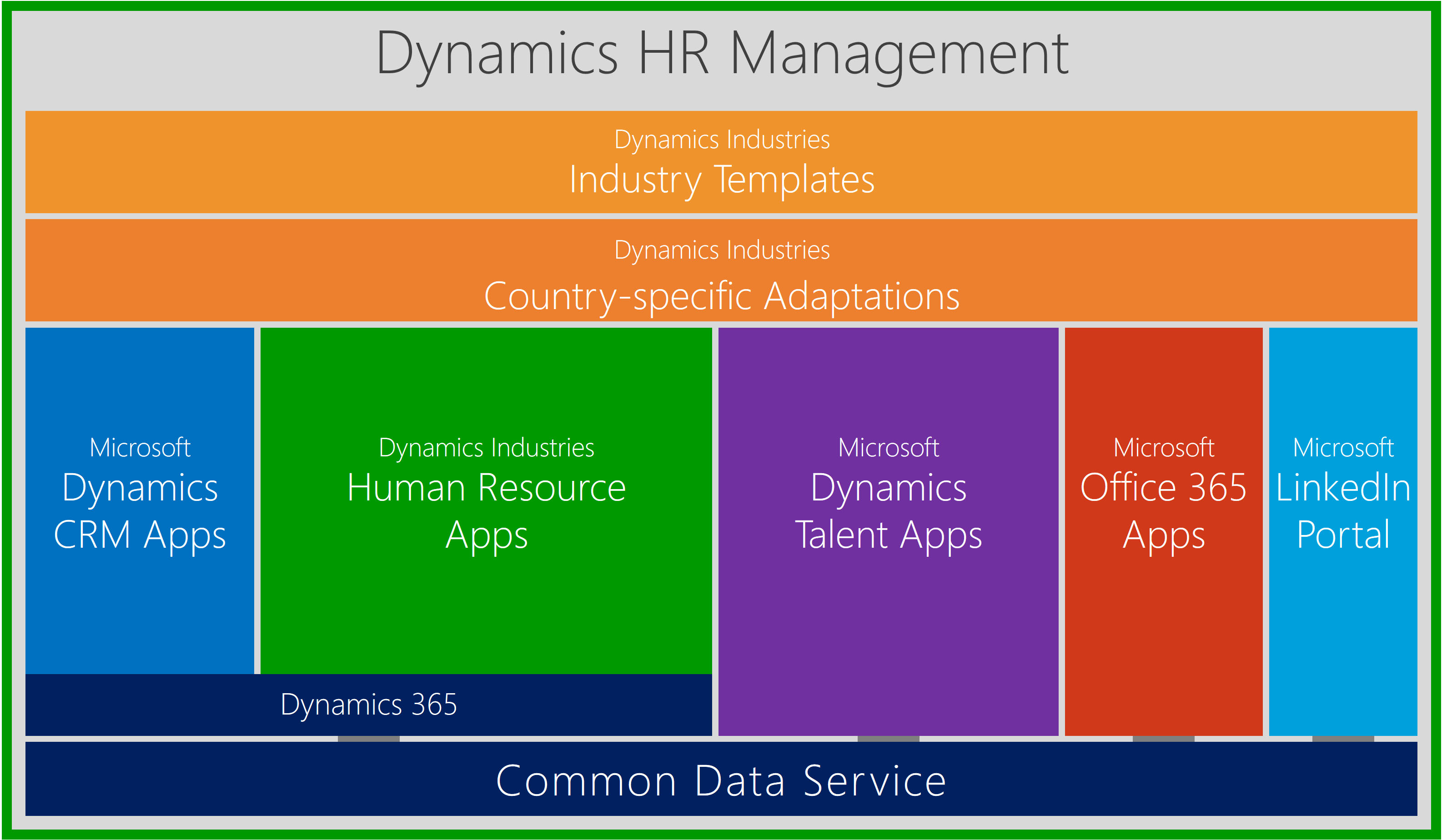 Talent Cookbook How to be Successful with Microsoft Dynamics 365