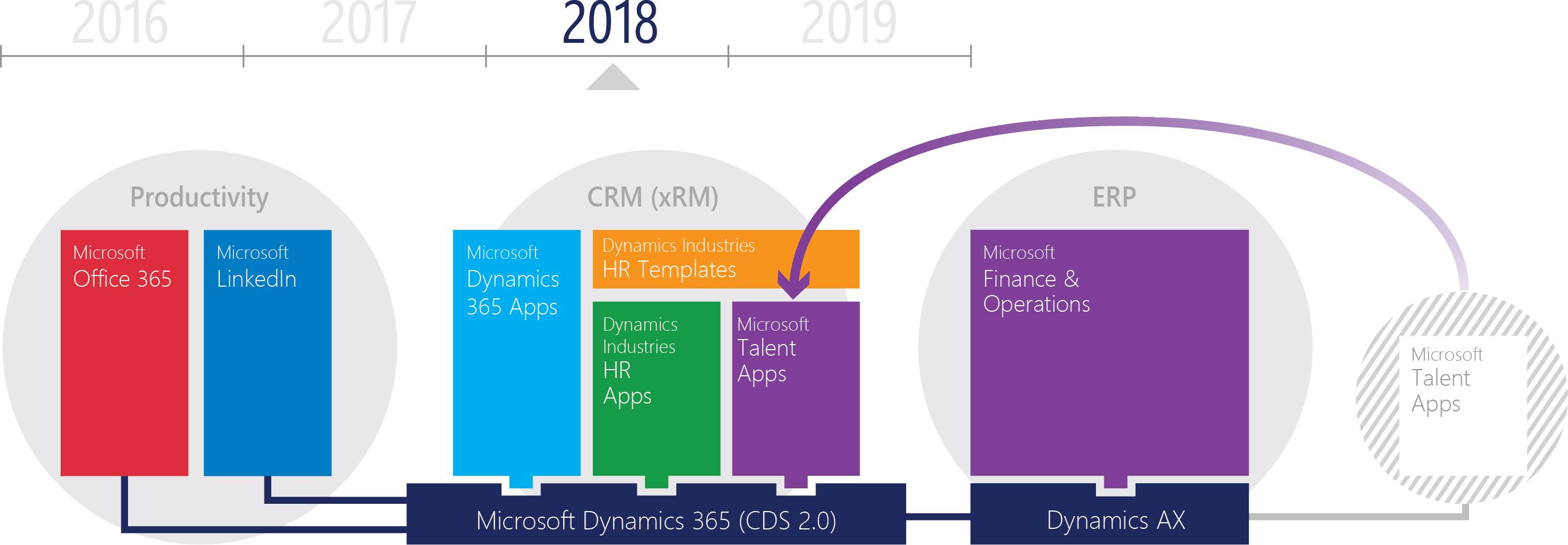 The platform for Microsoft HR is Microsoft Dynamics 365