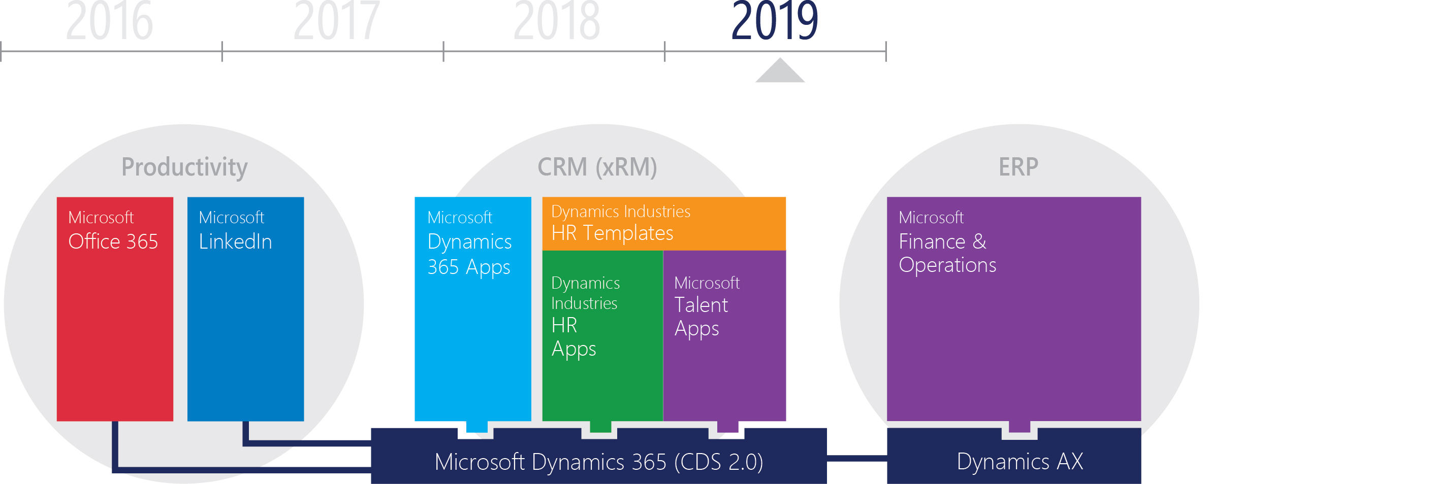 The platform for Microsoft HR is Microsoft Dynamics 365